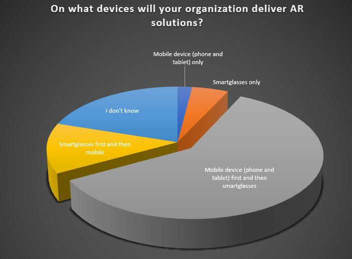AR device breakdown