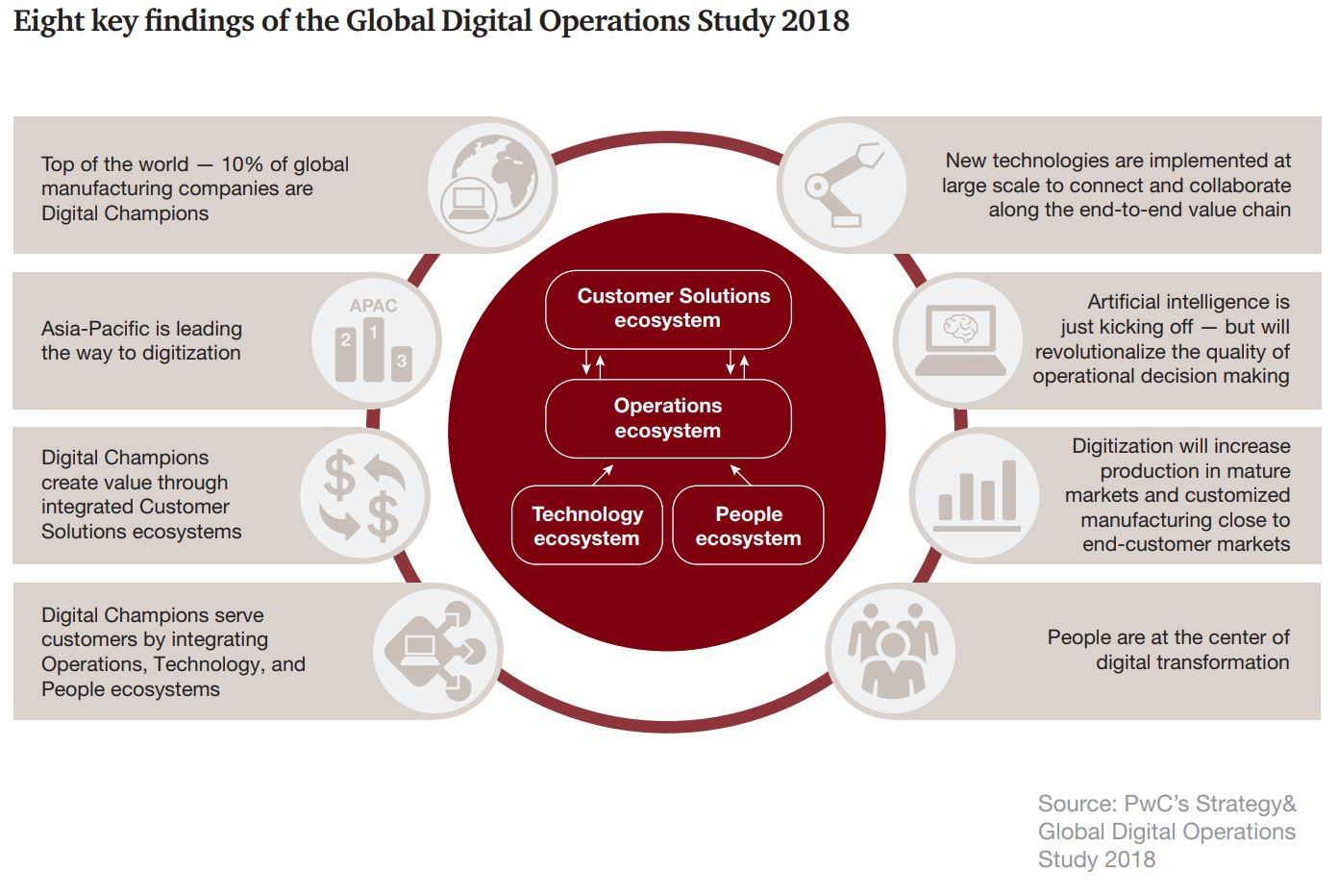 Global Ops study