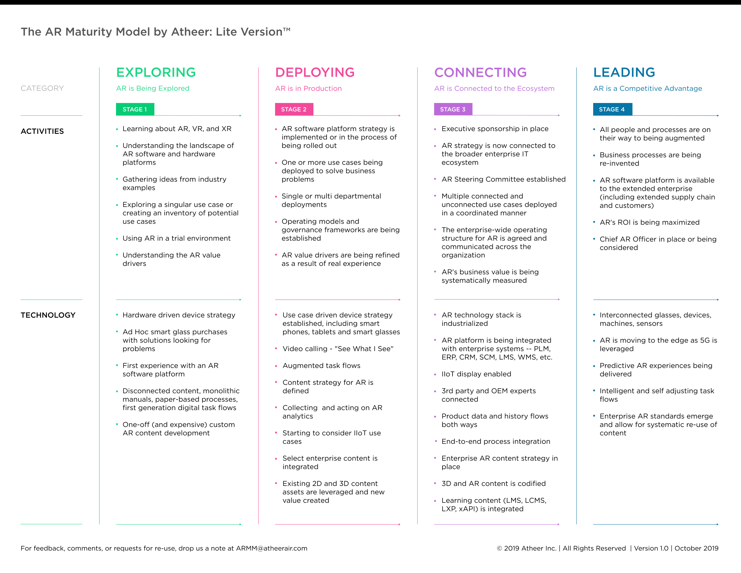 High Res The Atheer AR Maturity Model - Lite Version