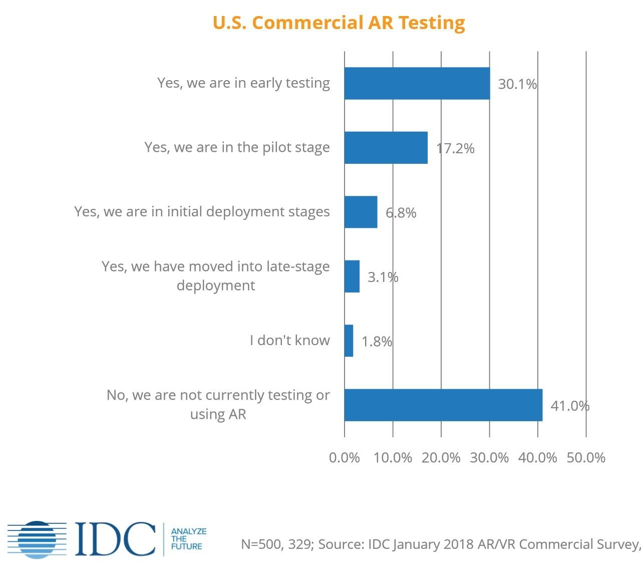 IDC testing